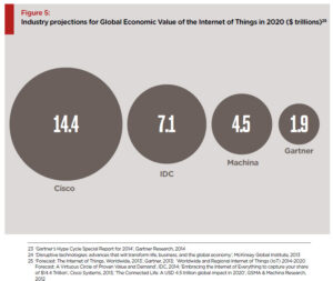 Economic Value of Internet of Things