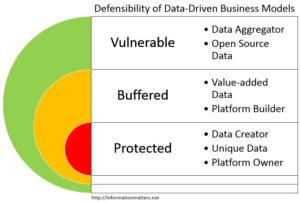 Data Driven Business Models
