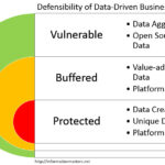 data driven business models defensibility