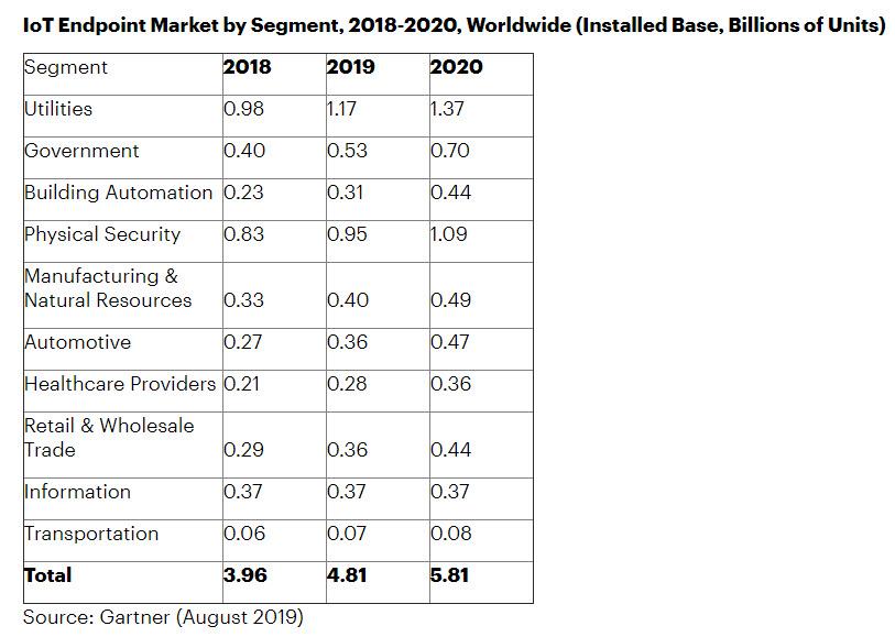 gartner iot endpoint market 2020