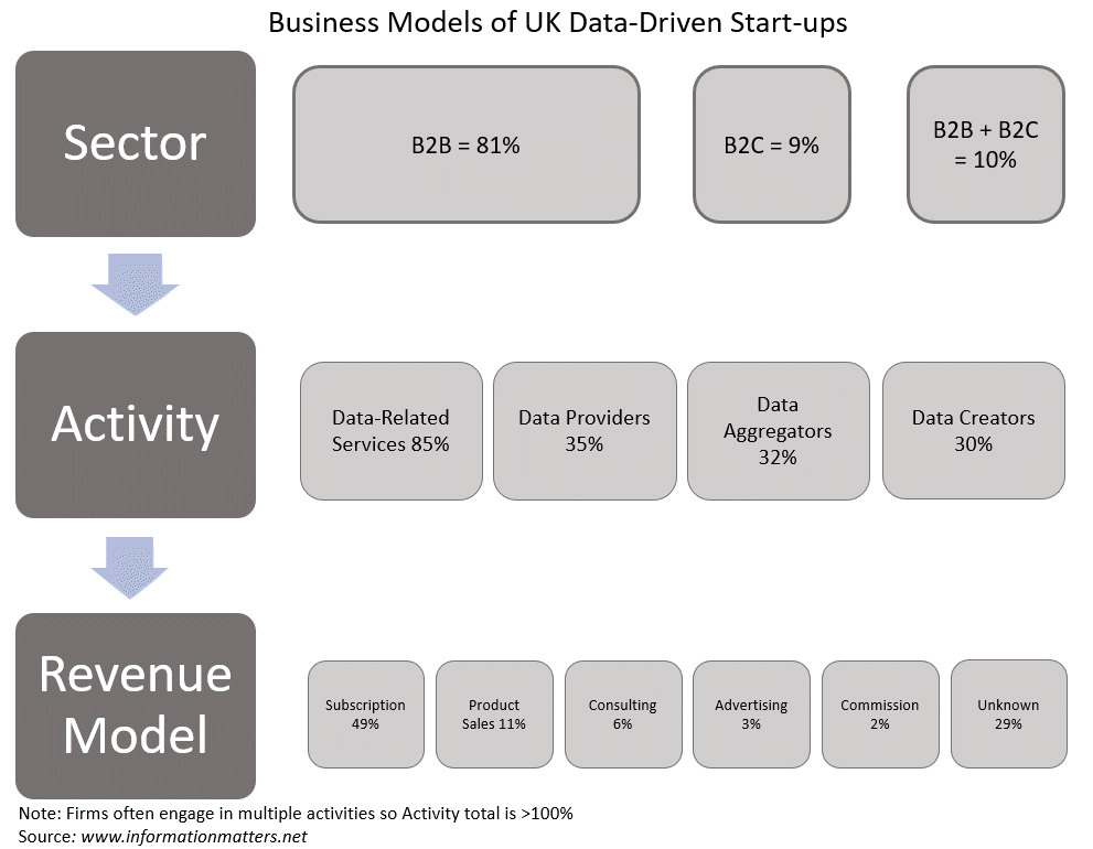 uk data driven business models