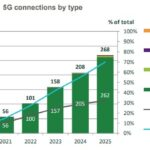 5G connections by type