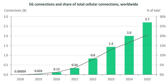 5G connections share growth