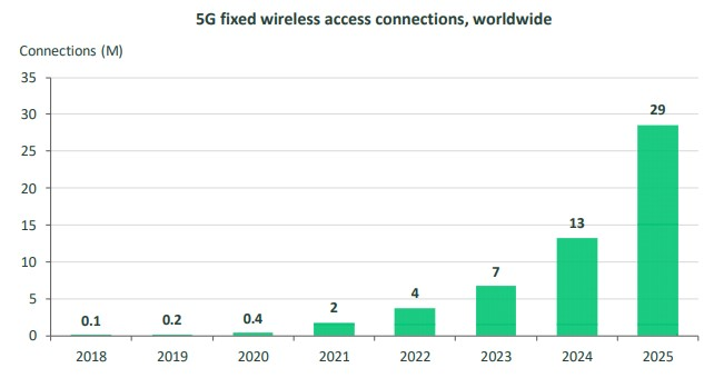 5G fixed wireless access growth
