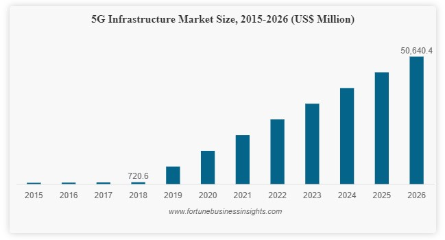 5G infrastructure forecasts