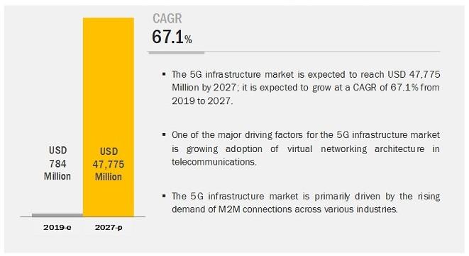 5G infrastructure