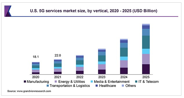 US 5G services market size by vertical