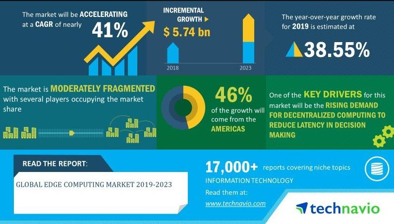 edge computing market size forecasts