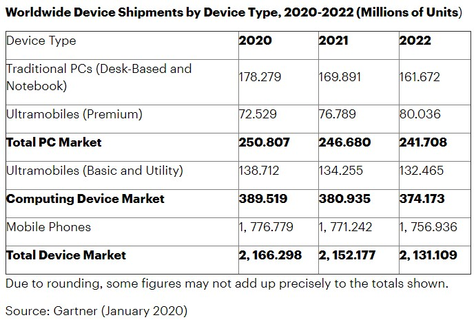 global device shipment forecasts