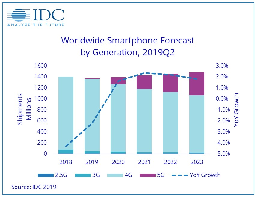 global smartphone forecast 3G 4G 5G