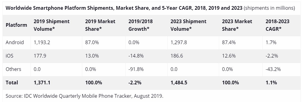 global smartphone platform shipments