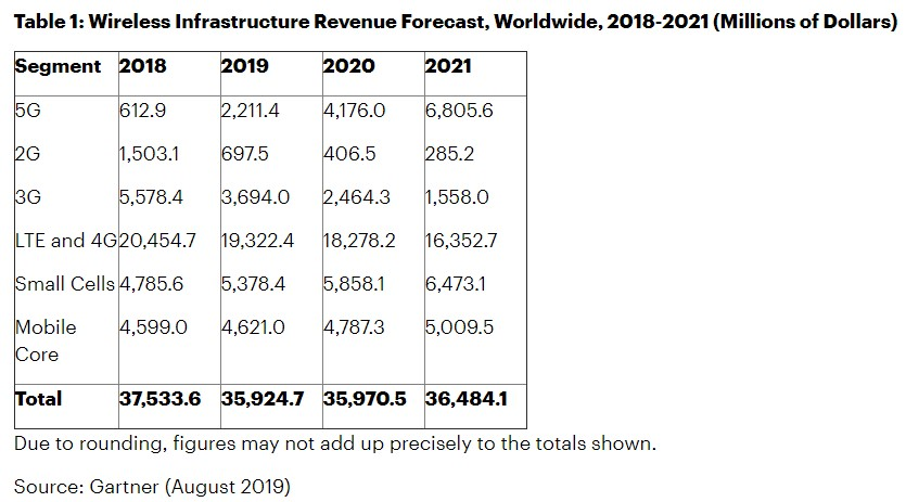 5G infrastructure revenue forecast