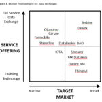internet of things iot data exchanges