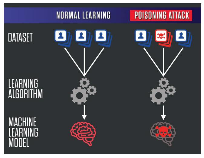 data poisoning attack AI algorithm