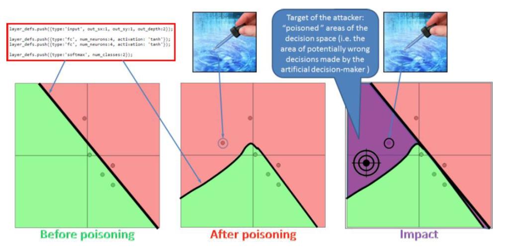 poisoned data AI training