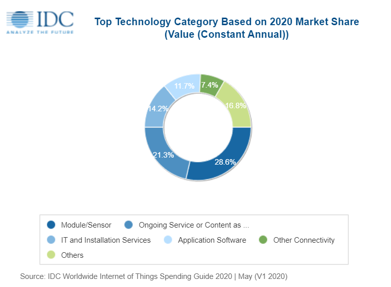 idc iot internet of things spending