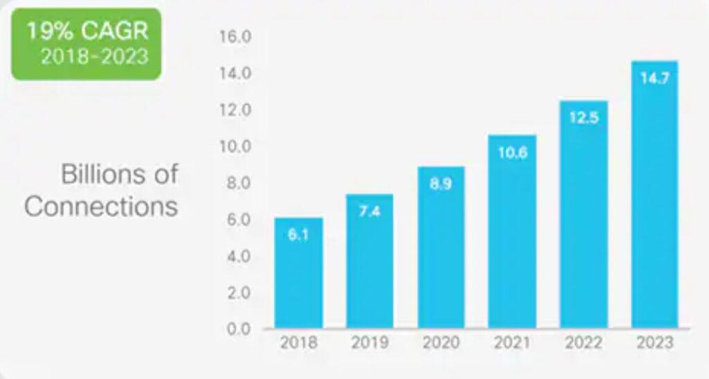 cisco-iot-m2m forecast 2023