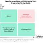 deep tech risks
