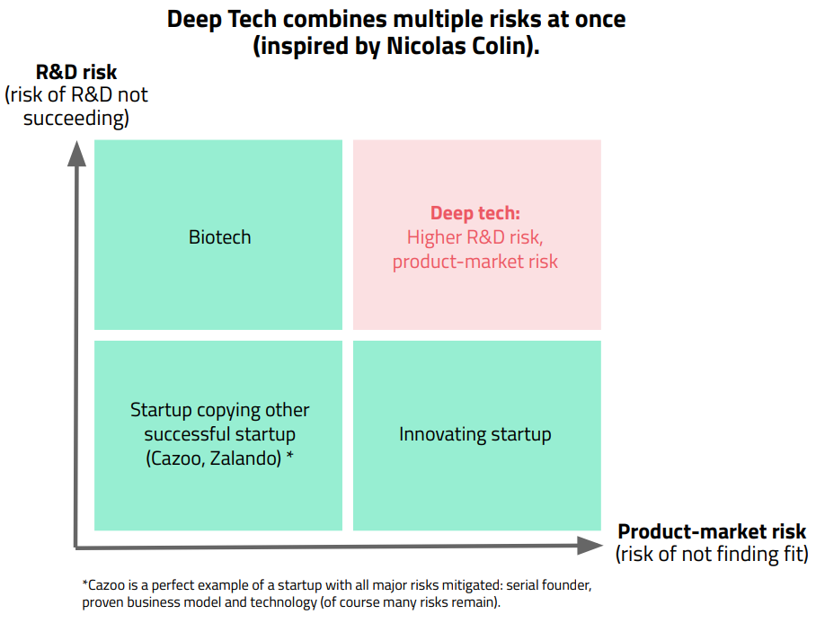 deep tech risks