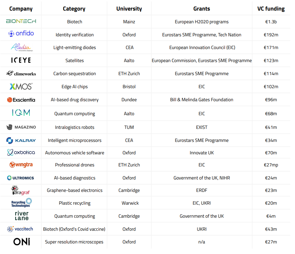 european deep tech startups
