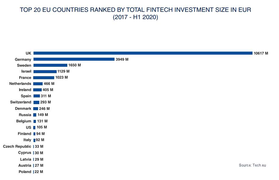european fintech funding euros total