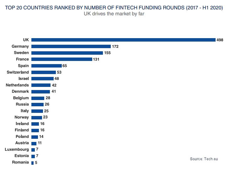 european fintech funding deals