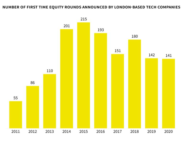 london tech startup growth
