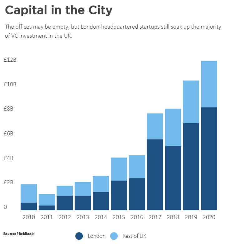 london uk vc investment