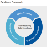 manufacturing data excellence framework wef