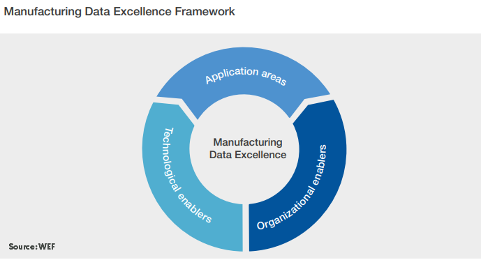 manufacturing data excellence framework wef