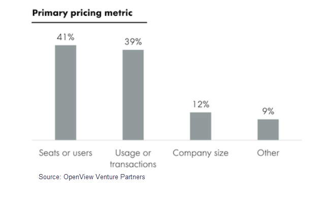 saas primary pricing metrics software as a service