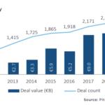 uk venture capital deal value