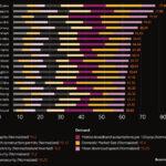 data centre location index