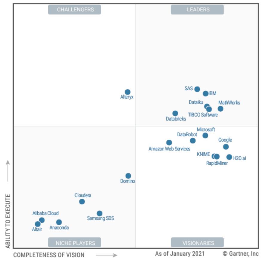 gartner magic quadrant machine learning data science 2021