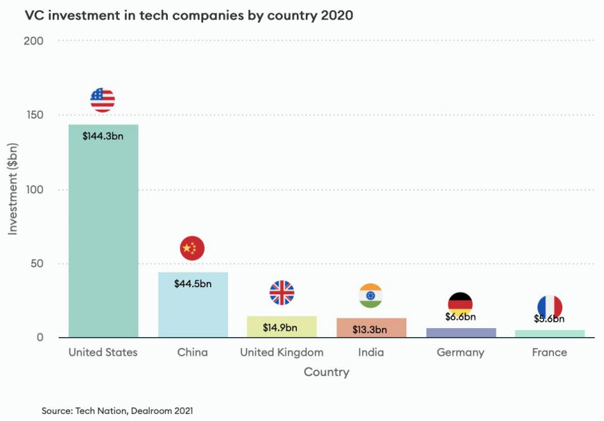 tech nation uk vc investments 2020