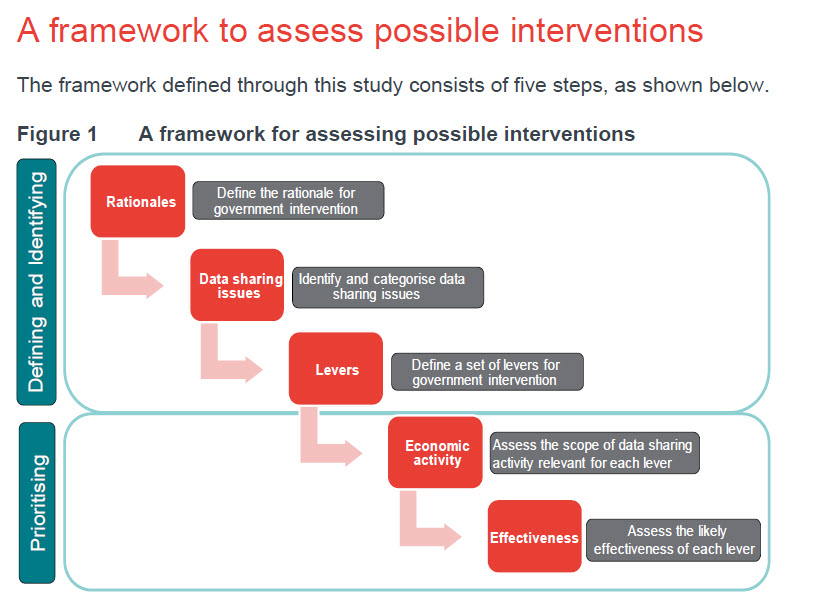 dcms data sharing report interventions