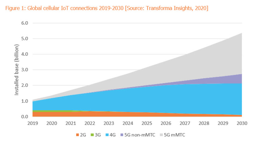 global iot cellular connections forecast 2019 2030