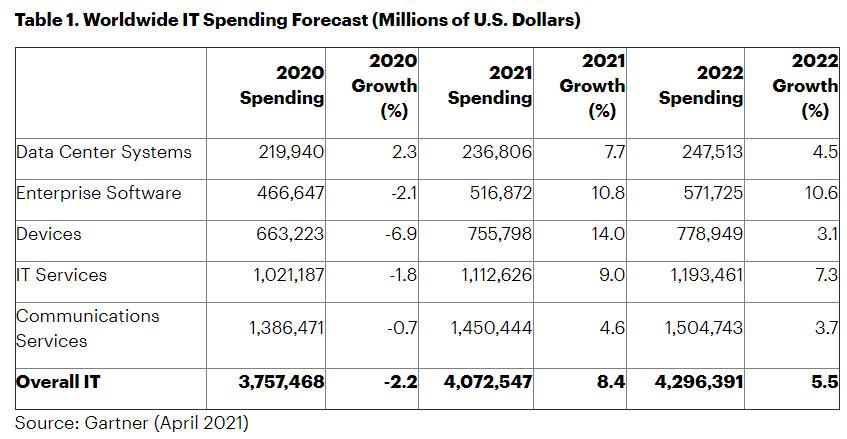 global it spending 2021 gartner