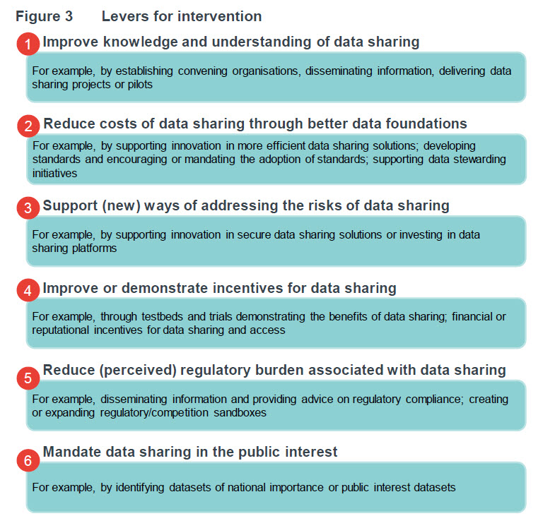 government levers data interventions dcms