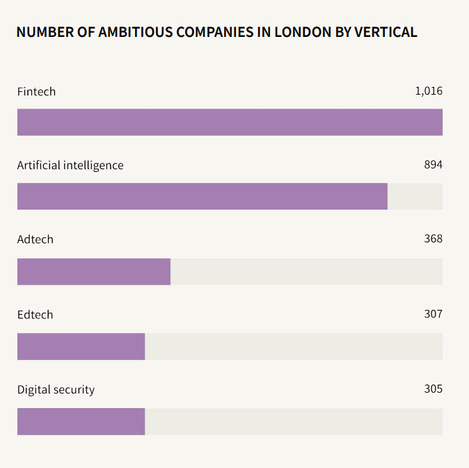 london fintech adtech ai
