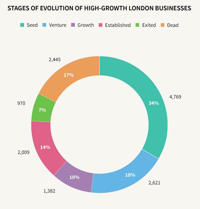 london seed venure 2021