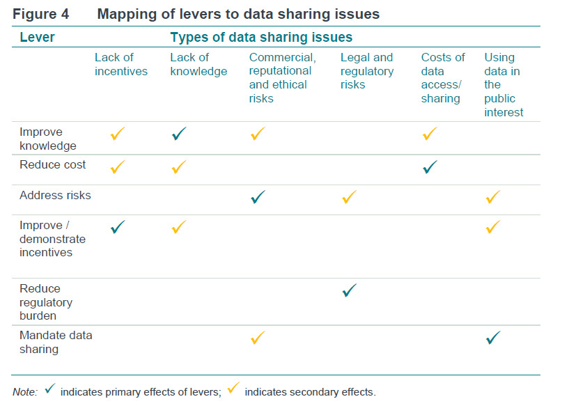 mapping data sharing issues to levers