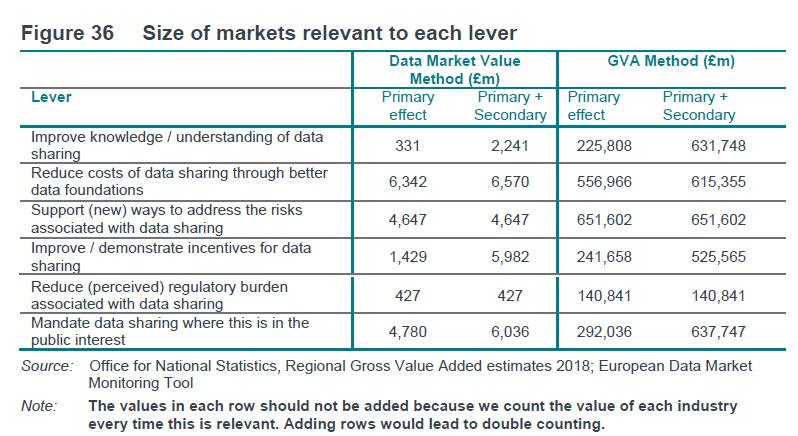market sizing levers dcms frontier economics